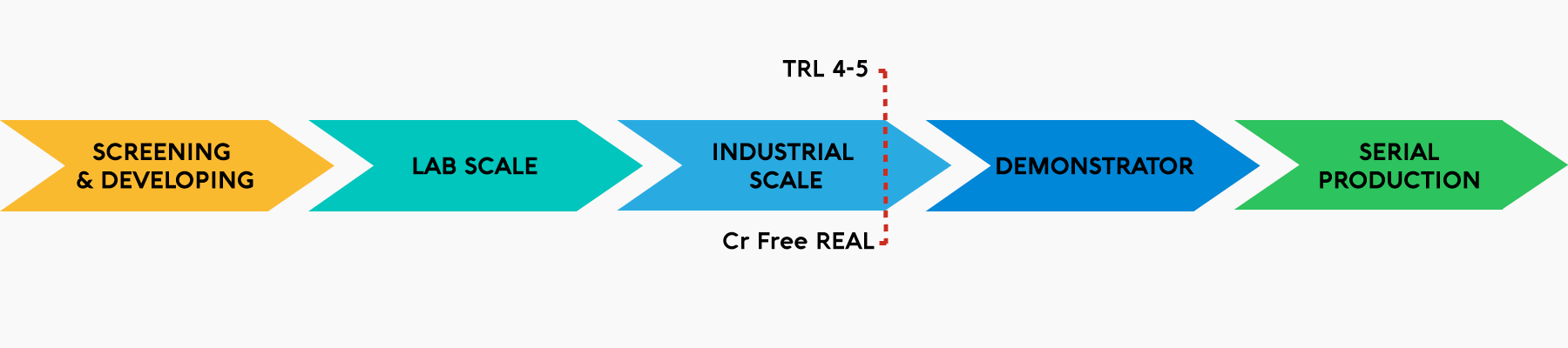 Figure 3: Activities performed by Cr Free REAL project and further steps required to bring a product on the market.